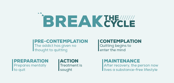 Addiction Is A Cycle – Break The Cycle